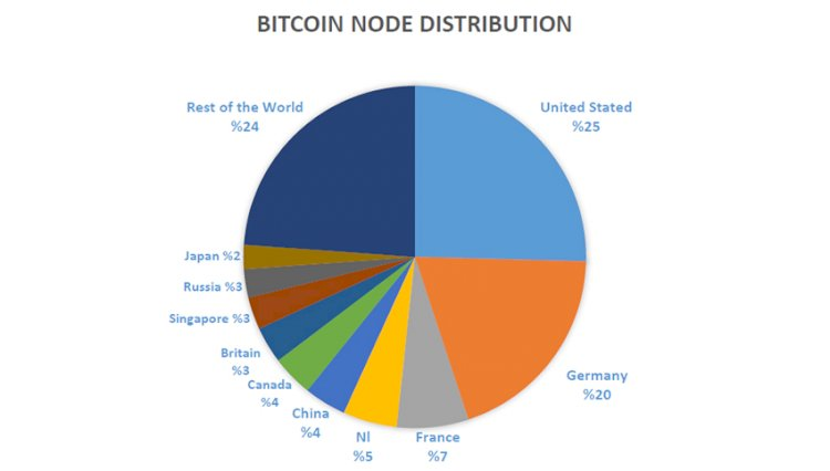 bitcoin global network