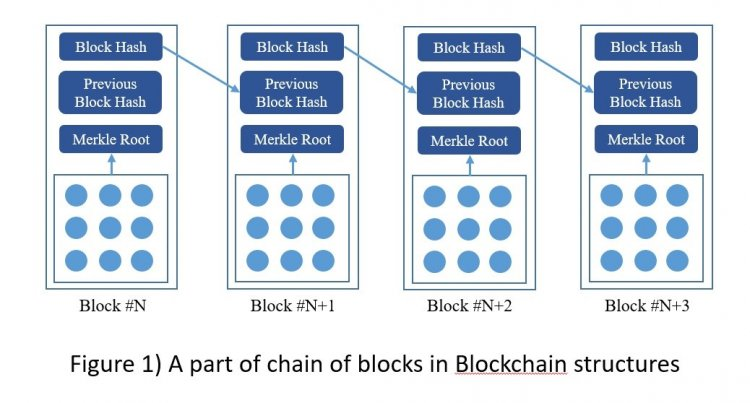 Chain of blocks in blockchain structures