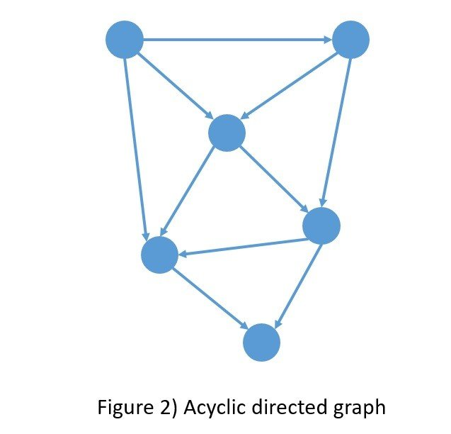 Acyclic directed gragh